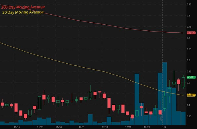penny stocks on robinhood to buy under 1 right now Assertio Holdings Inc. ASRT stock chart