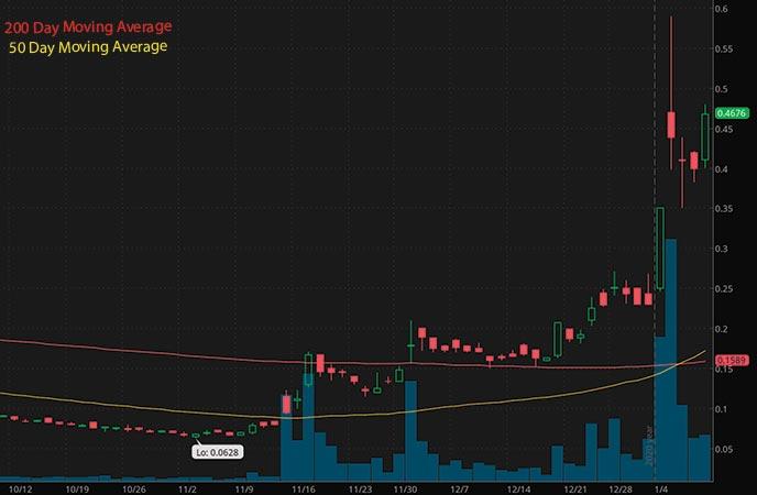 penny stocks on robinhood to buy under 1 right now Zomedica Corp. ZOM stock chart
