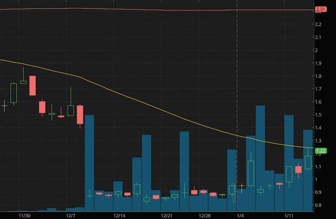 penny stocks to buy $1 Atossa Therapeutics ATOS stock chart
