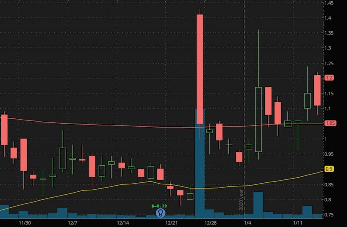 penny stocks to buy $1 Camber Energy CEI stock chart