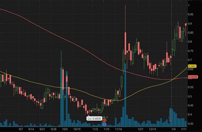 penny stocks to buy $1 Vertex Energy VTNR stock chart