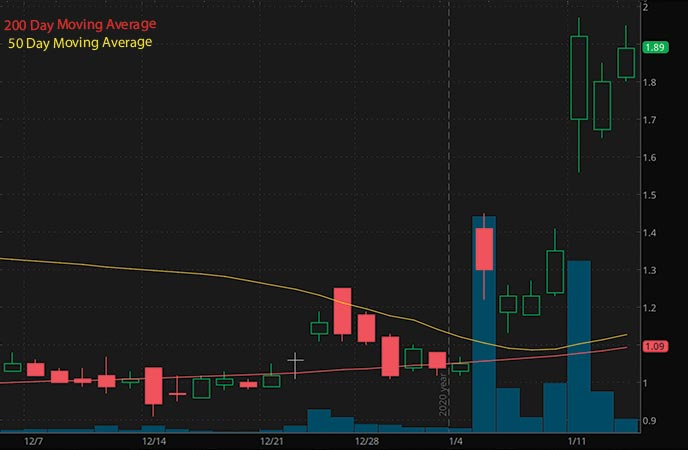 penny stocks to buy Aileron Therpaeutics Inc ALRN stock chart