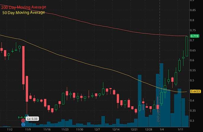 penny stocks to buy Assertio Holdings Inc ASRT stock chart