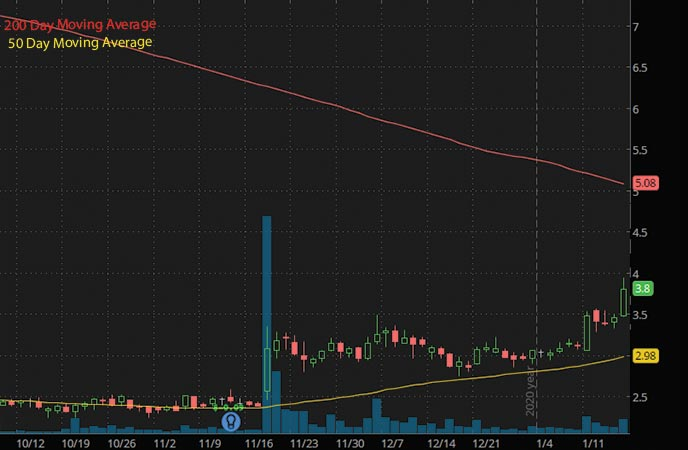penny stocks to buy BELLUS Health BLU stock chart