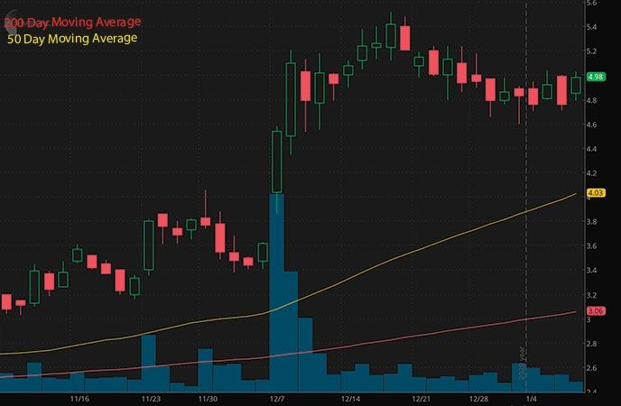penny stocks to buy Chimerix Inc. CMRX stock chart