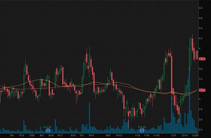 penny stocks to buy Mustang Bio Inc MBIO stock chart