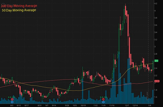 penny stocks to buy Oncolytics Biotech Inc. ONCY stock chart