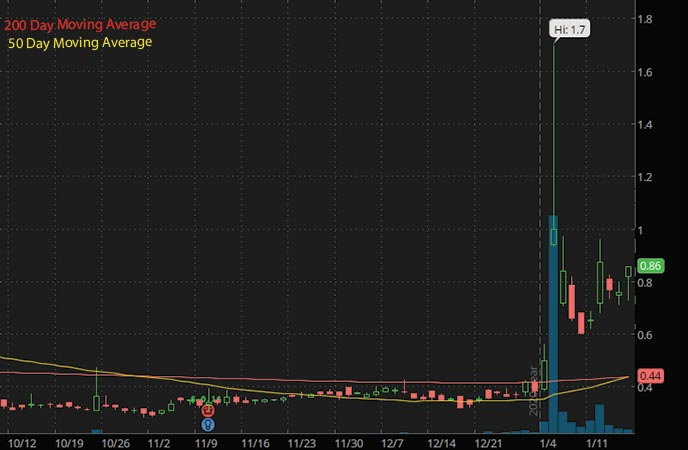 penny stocks to buy Synthetic Biologics SYN stock chart