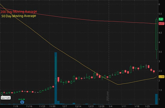 penny stocks to buy biotech Catabasis Pharmacueticals Inc CATB stock chart
