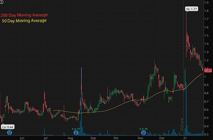 penny stocks to buy cheap 9 Meters Biopharma Inc NMTR stock chart