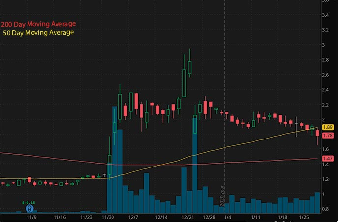 penny stocks to buy cheap Cellectar Biosciences Inc CLRB stock chart