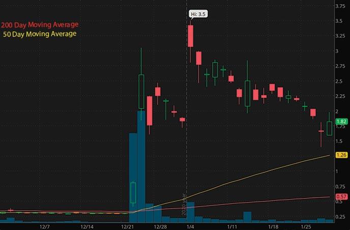 penny stocks to buy cheap Ocugen Inc OCGN stock chart