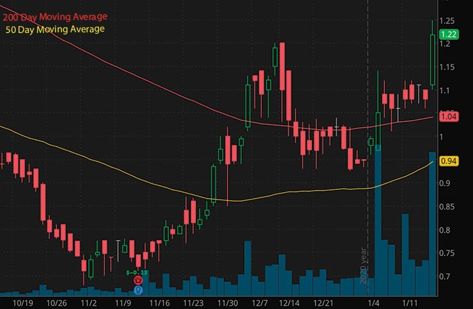 penny stocks to buy under 1 50 Motus GI Holdings MOTS stock chart