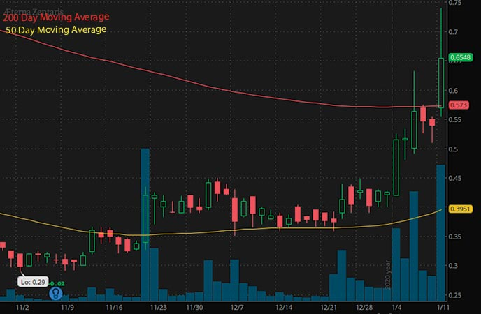 penny stocks to buy under $1 Aeterna Zentaris Inc. AEZS stock chart