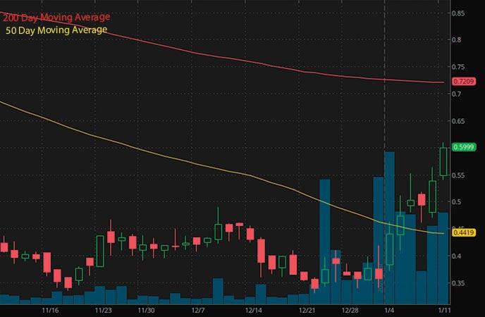penny stocks to buy under $1 Assertio Holdings Inc. ASRT stock chart