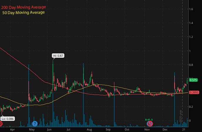 penny stocks to buy under $1 Exela Technologies Inc. XELA stock chart