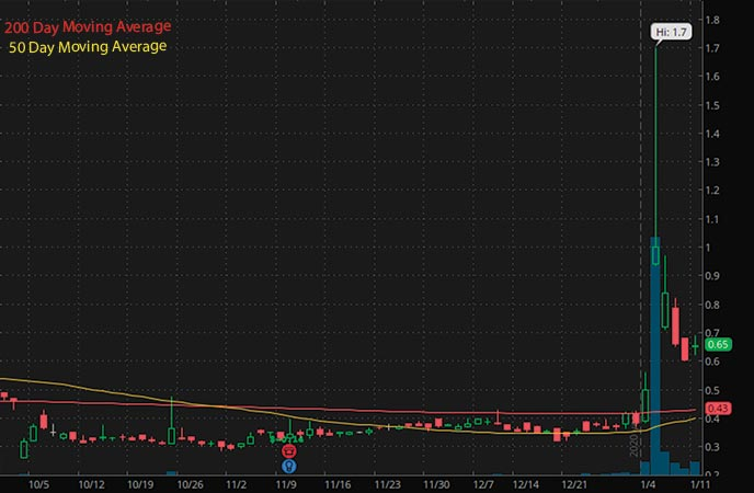 penny stocks to buy under $1 Synthetic Biologics Inc. SYN stock chart