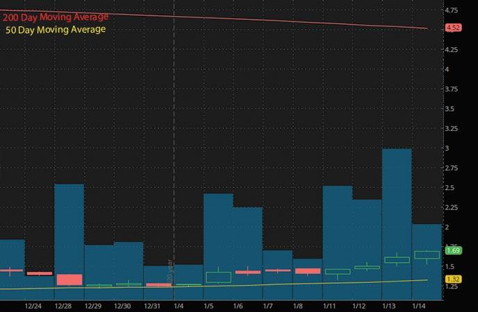 penny stocks to buy under $2 Corbus Pharmaceuticals CRBP stock chart