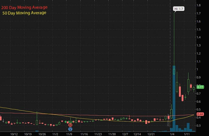 penny stocks to buy under $2 Synthetic Biologics Inc. SYN stock chart