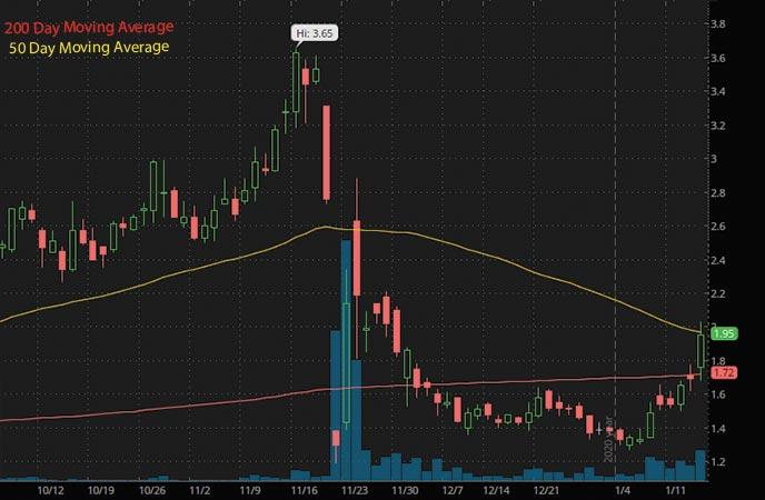 penny stocks to buy under $2 Tantech Holdings Ltd. TANH stock chart