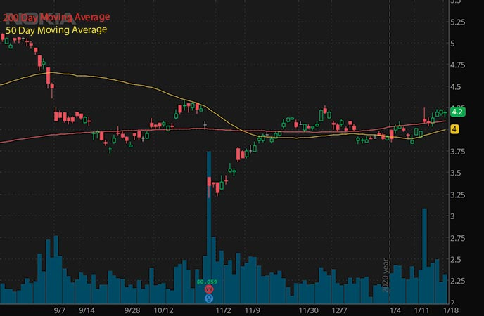 penny stocks to watch this week Nokia NOK stock chart