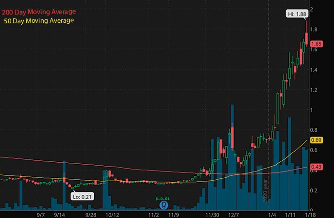 penny stocks to watch this week Torthlight Energy Resources Inc. TRCH stock chart