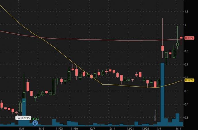 penny stocks to watch under 2 zosano phara corp ZSAN stock chart