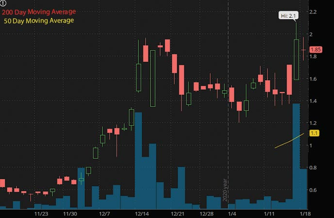 psychedelic penny stocks Cybin Inc. CLXPF stock chart