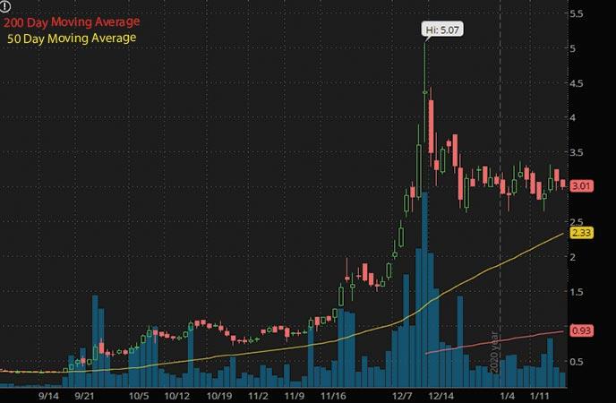 psychedelic penny stocks MindMed Inc. MMEDF stock chart