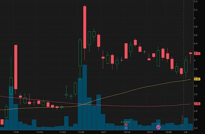 robinhood marijuana penny stocks to watch Hexo Corp HEXO stock chart