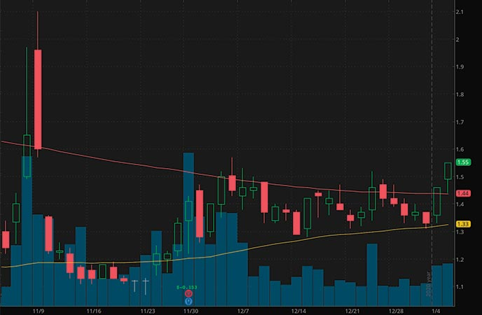 robinhood marijuana penny stocks to watch Organigram Holdings OGI stock chart