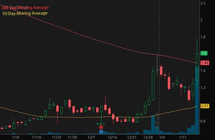 robinhood penny stocks to buy list SeaChange International Inc. SEAC stock chart