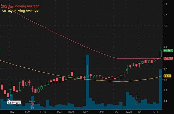robinhood penny stocks to buy under $1 Sonim Technologies Inc SONM stock chart