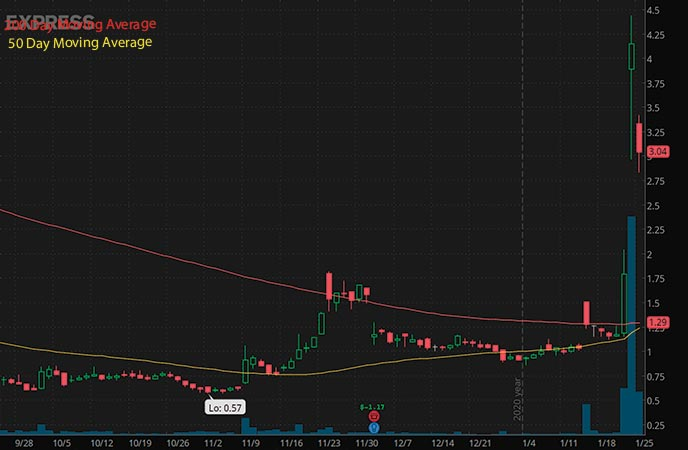 robinhood penny stocks to buy under 4 Express Inc. EXPR stock chart
