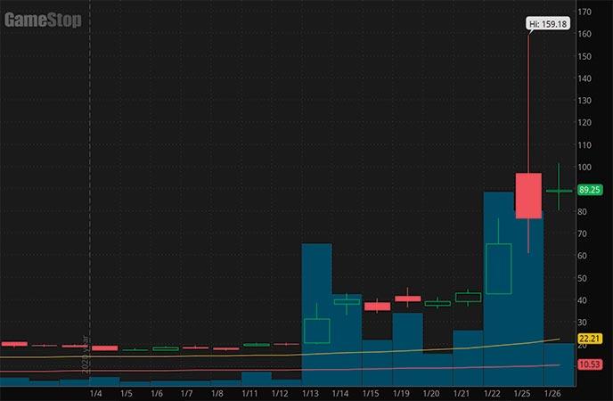 robinood stocks to watch GameStop GME stock chart