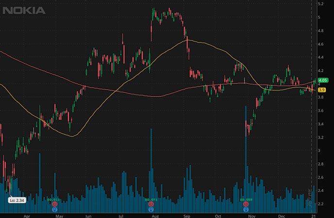 tech penny stocks to buy Nokia NOK stock chart