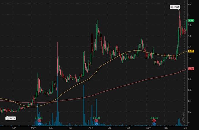 tech penny stocks to buy eMagin Corp. EMAN stock chart