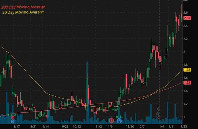 tech penny stocks to buy today Remark Holdings MARK stock chart