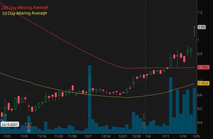 tech penny stocks to buy today Sonim Technologies SONM stock chart