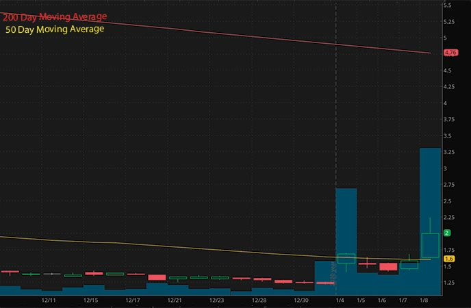 tech penny stocks to watch Uxin Limited UXIN stock chart