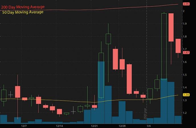 tech penny stocks to watch this week Vislink Technologies Inc. VISL stock char