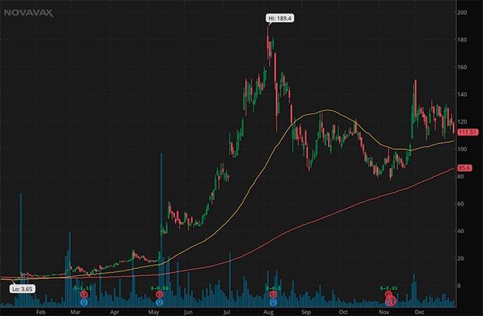 top penny stocks 2020 Novavax Inc NVAX stock chart