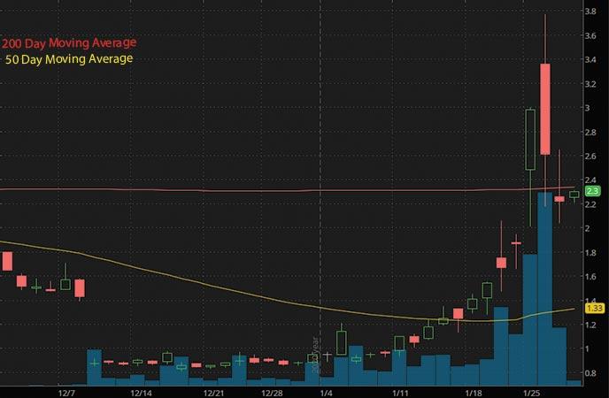 top penny stocks to buy Atossa Therapeutics ATOS stock chart
