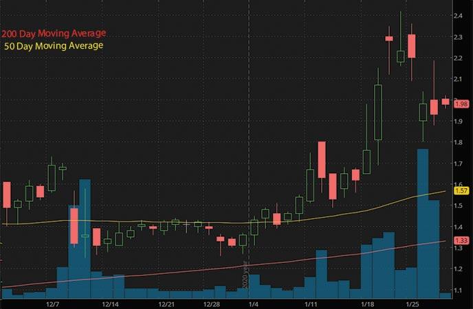 top penny stocks to buy Lipocine LPCN stock chart