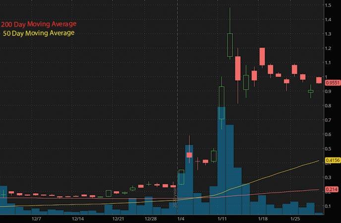 top penny stocks to buy Zomedica ZOM stock chart