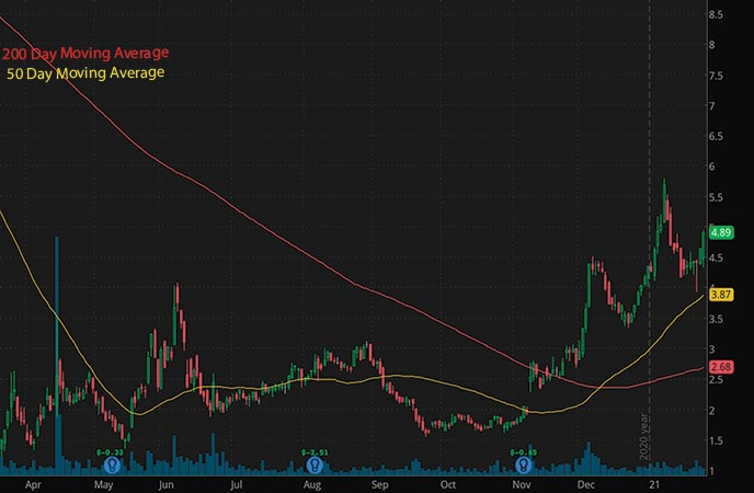 top penny stocks to buy sell watch Liberty Trip Advisor Holdings LTRPA stock chart