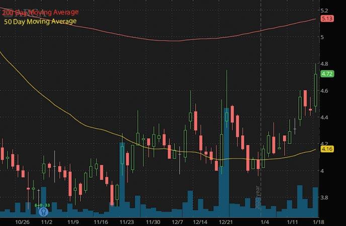 top penny stocks to watch Arca Biopharma Inc. ABIO stock chart
