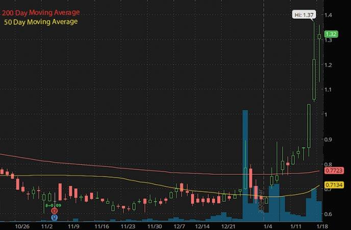 top penny stocks to watch Conformis Inc. CFMS stock chart