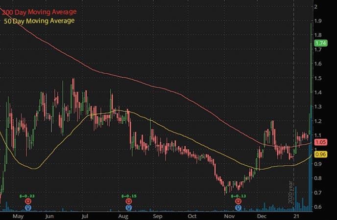 top penny stocks to watch Motus GI MOTS stock chart