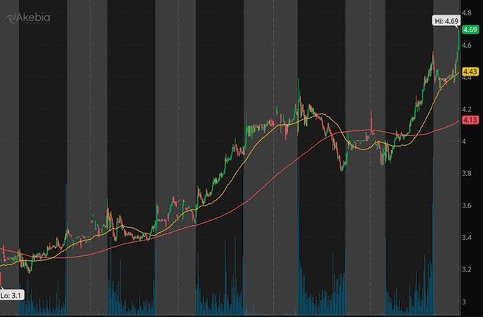 Biotech Penny Stocks to Watch Akebia Therapeutics Inc. AKBA stock chart